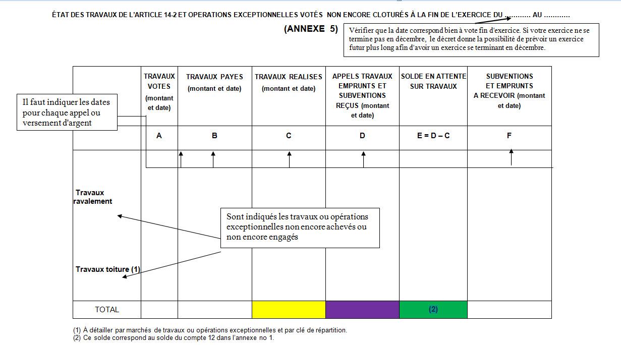 Annexe 5 Etat Des Travaux Et Operations Exceptionnelle Vote Non Encore Clotures A La Fin De L Exercice